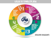 Legge di Stabilità, ecco i risultati raggiunti con il contributo della CNA